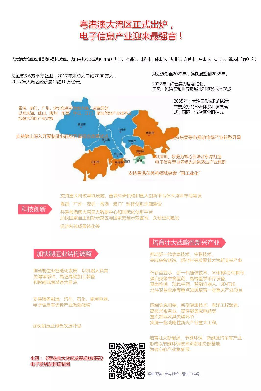 2017年大湾经济区总量_粤港澳大湾区图片(2)